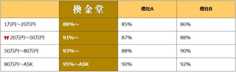 換金堂の換金率は88%~95% + キャンペーン