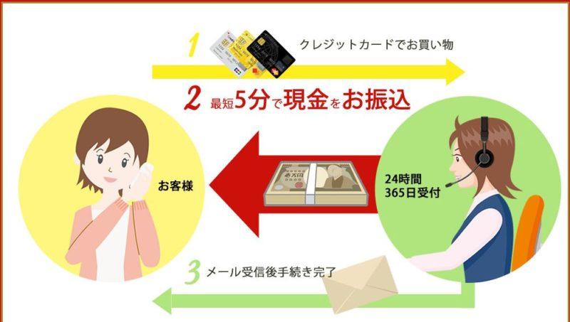 換金堂はカードトラブル0件で安全性が高い
