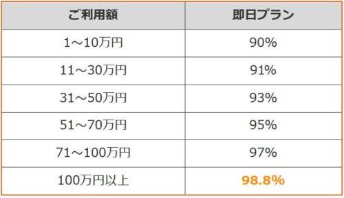 エブリィで公表されている換金率は90%~98.8%