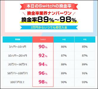 Switch(スイッチ)換金率表